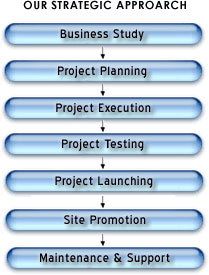 webdevelopment process